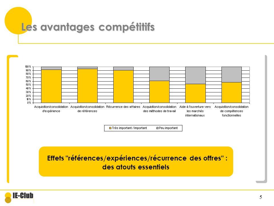 5 Les avantages compétitifs Effets