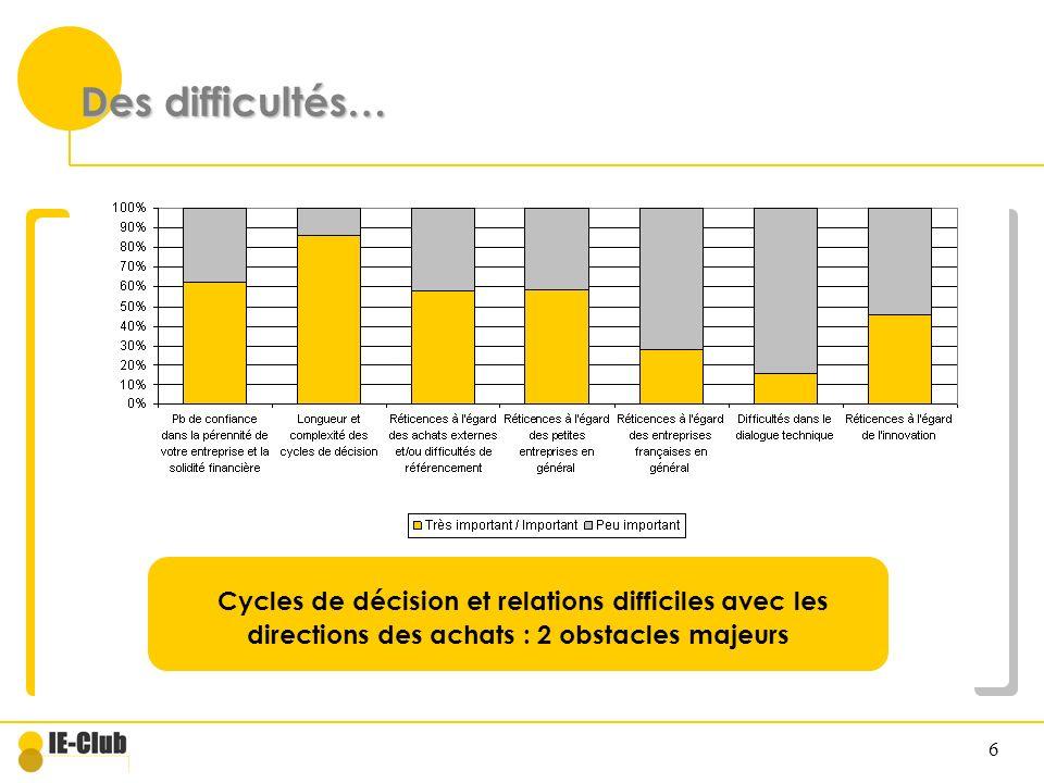 6 Des difficultés… Cycles de décision et relations difficiles avec les directions des achats : 2 obstacles majeurs