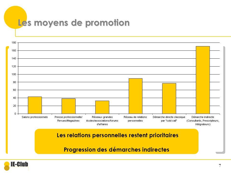 7 Les moyens de promotion Les relations personnelles restent prioritaires Progression des démarches indirectes