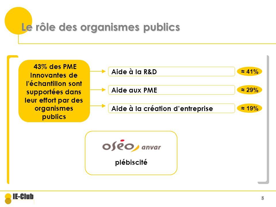 8 Le rôle des organismes publics 43% des PME Innovantes de l'échantillon sont supportées dans leur effort par des organismes publics Aide à la R&D Aid