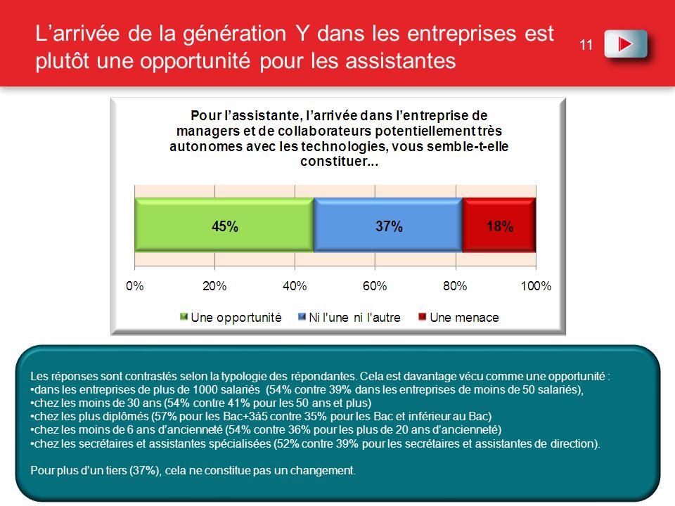 11 Larrivée de la génération Y dans les entreprises est plutôt une opportunité pour les assistantes Les réponses sont contrastés selon la typologie de