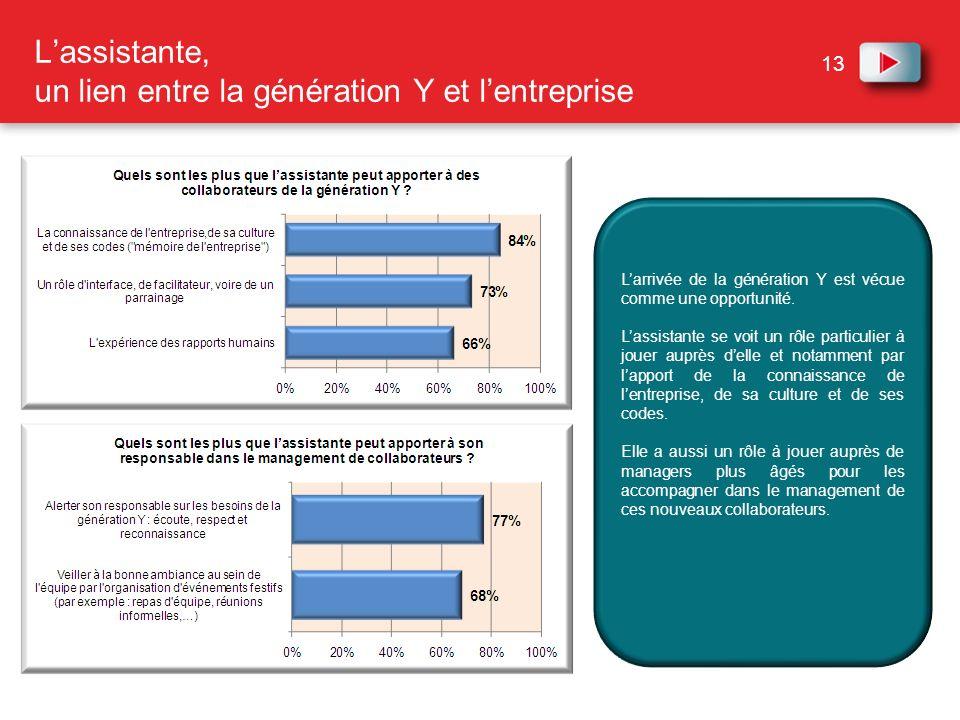 13 Lassistante, un lien entre la génération Y et lentreprise Larrivée de la génération Y est vécue comme une opportunité. Lassistante se voit un rôle