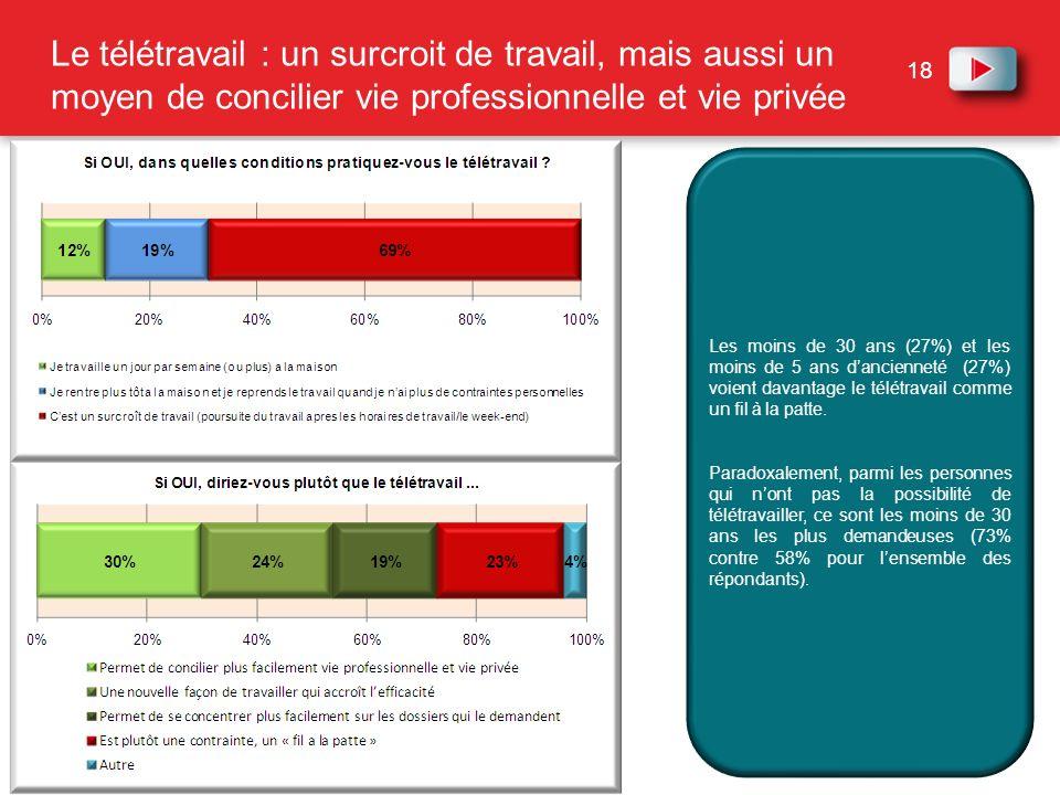 18 Le télétravail : un surcroit de travail, mais aussi un moyen de concilier vie professionnelle et vie privée Les moins de 30 ans (27%) et les moins