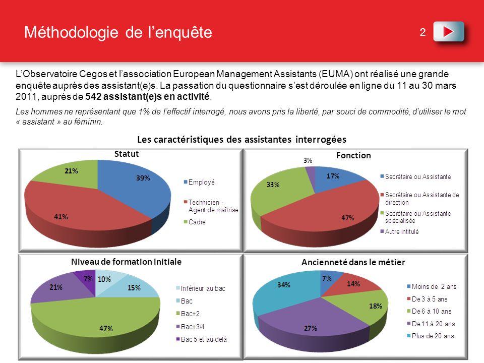 2 Méthodologie de lenquête Les caractéristiques des assistantes interrogées LObservatoire Cegos et lassociation European Management Assistants (EUMA)