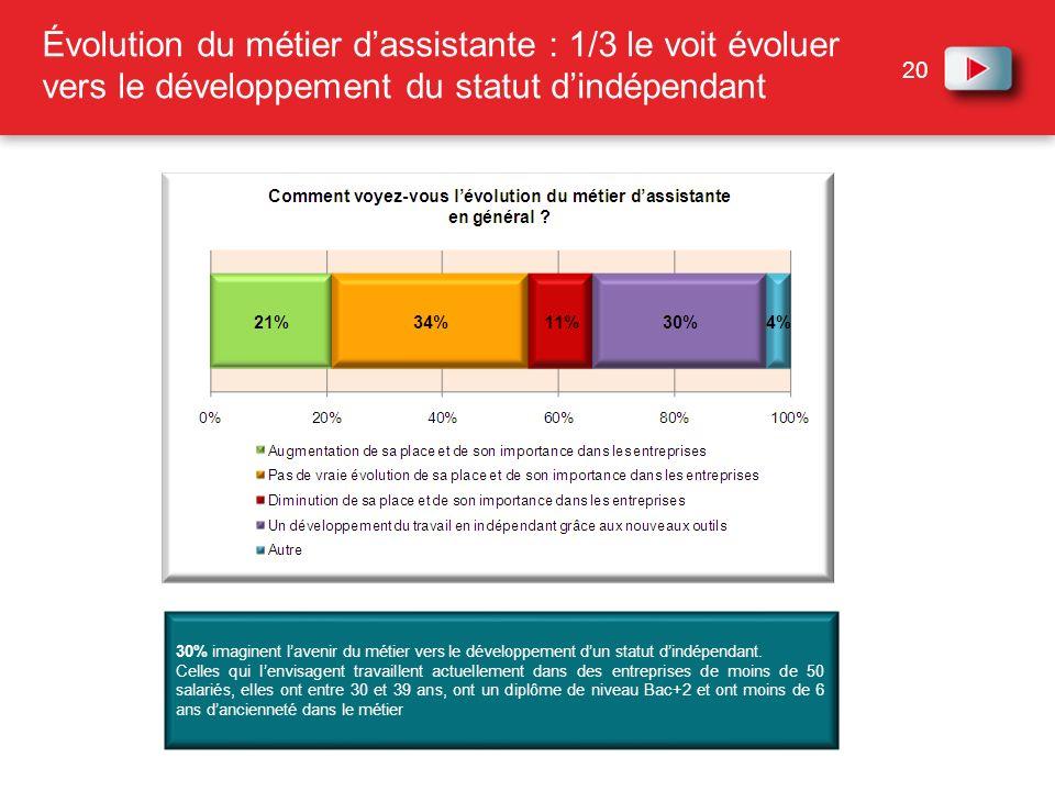 20 30% imaginent lavenir du métier vers le développement dun statut dindépendant. Celles qui lenvisagent travaillent actuellement dans des entreprises