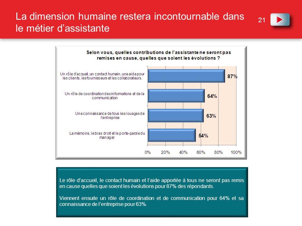 21 Le rôle daccueil, le contact humain et laide apportée à tous ne seront pas remis en cause quelles que soient les évolutions pour 87% des répondants
