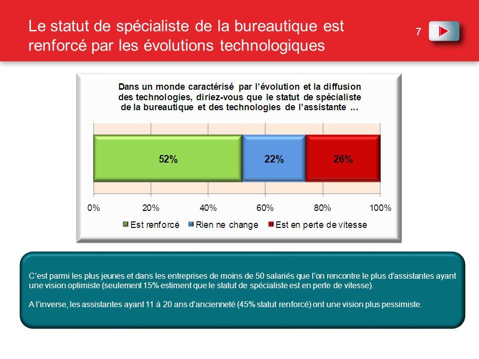 7 Le statut de spécialiste de la bureautique est renforcé par les évolutions technologiques Cest parmi les plus jeunes et dans les entreprises de moin