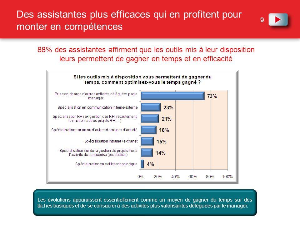 20 30% imaginent lavenir du métier vers le développement dun statut dindépendant.