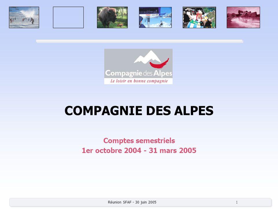Réunion SFAF - 30 juin 2005 12 Domaines skiables à fin de saison 2005 Des performances contrastées Nombre de journées skieurs : France Peisey Vallandry-0,2% Serre Chevalier 1350 -13,8% Grand Massif-0,5% Les Menuires-3,8% La Plagne-3,7% Étranger (M E Q) Saas Fee-4,6% Courmayeur-13,0% Verbier-7,0% Recette par journée : Les Ménuires+5,3% Les Arcs+1,8% Méribel+4,0% Peisey+2,3% Rendement tarifaire France : 62,8% (61,3% en 2004) 2 – Bilan de la saison dhiver et démarrage de la saison dété