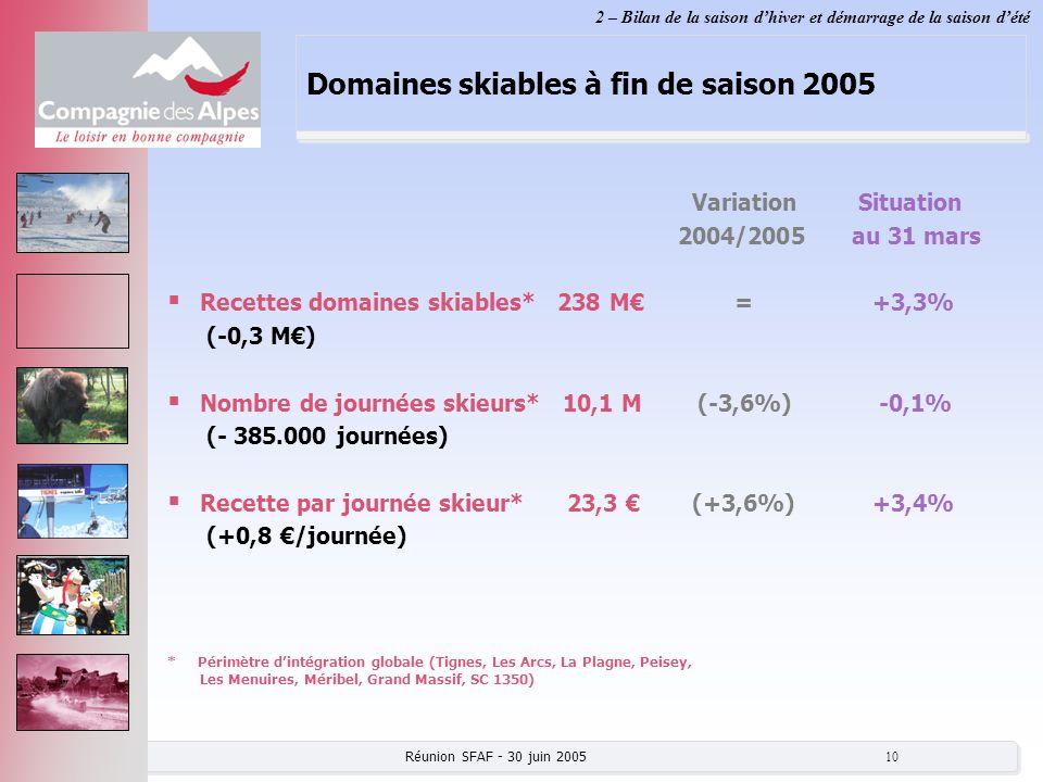 Réunion SFAF - 30 juin 2005 10 Domaines skiables à fin de saison 2005 Variation Situation 2004/2005au 31 mars Recettes domaines skiables* 238 M = +3,3