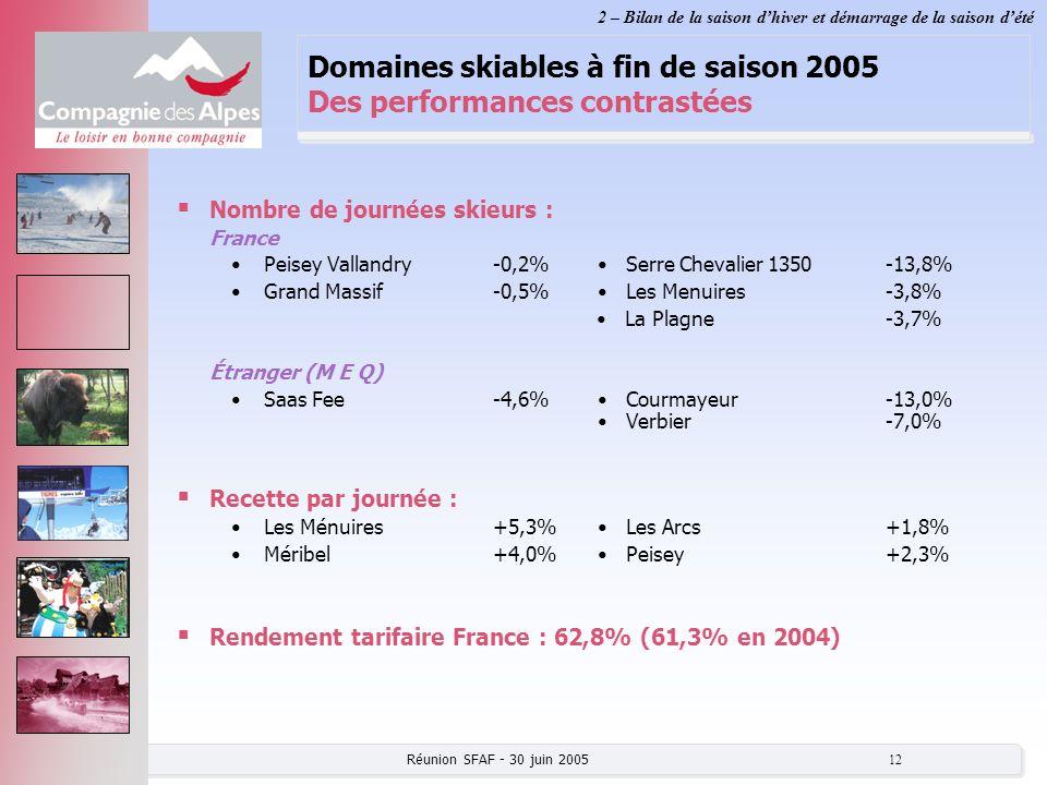 Réunion SFAF - 30 juin 2005 12 Domaines skiables à fin de saison 2005 Des performances contrastées Nombre de journées skieurs : France Peisey Vallandr