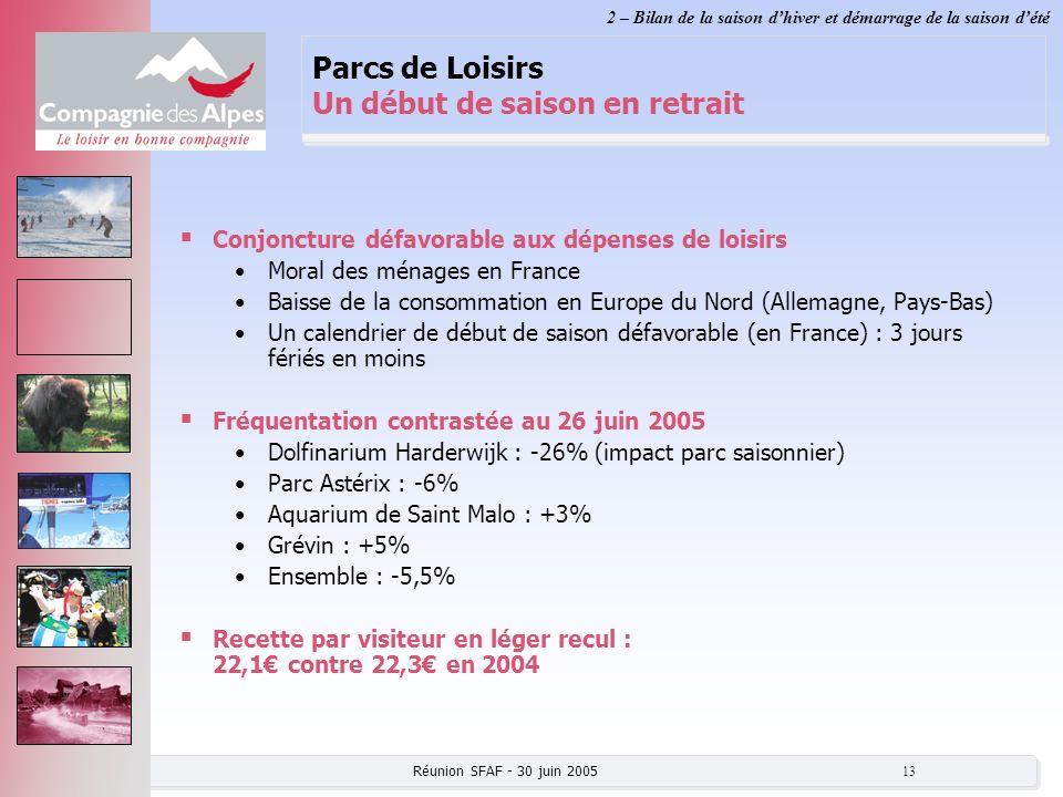 Réunion SFAF - 30 juin 2005 13 Parcs de Loisirs Un début de saison en retrait Conjoncture défavorable aux dépenses de loisirs Moral des ménages en Fra