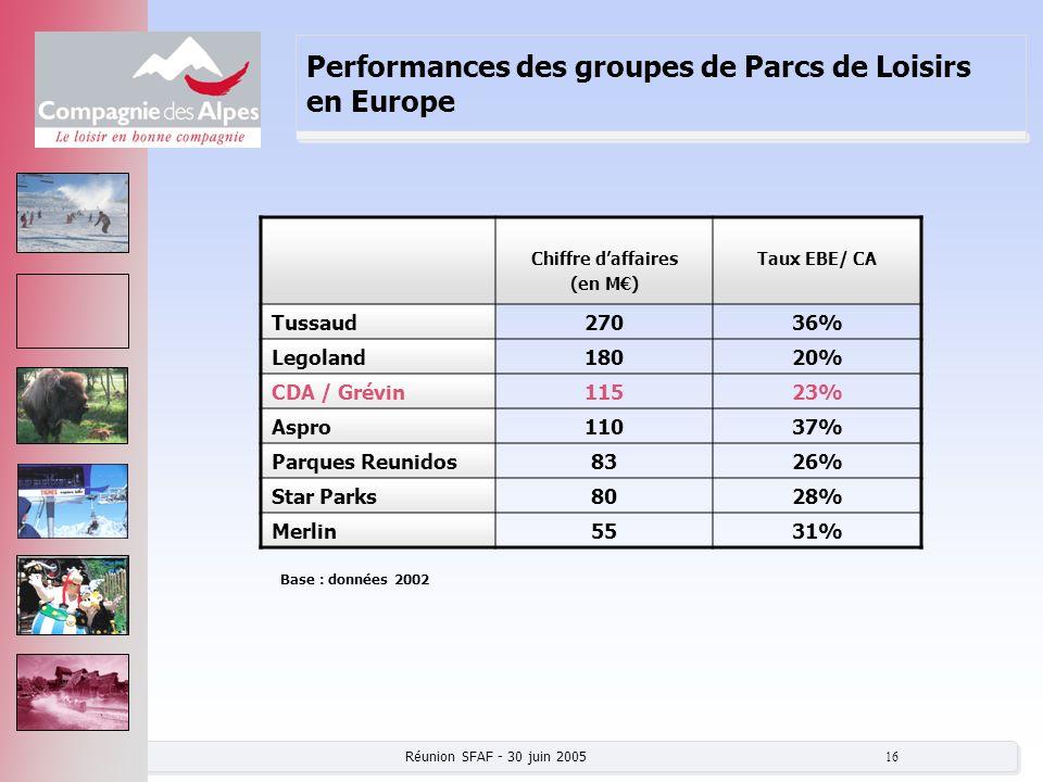 Réunion SFAF - 30 juin 2005 16 Performances des groupes de Parcs de Loisirs en Europe Chiffre daffaires (en M) Taux EBE/ CA Tussaud27036% Legoland1802