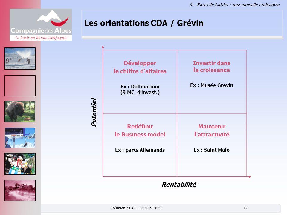 Réunion SFAF - 30 juin 2005 17 Les orientations CDA / Grévin 3 – Parcs de Loisirs : une nouvelle croissance Développer le chiffre daffaires Ex : Dolfi