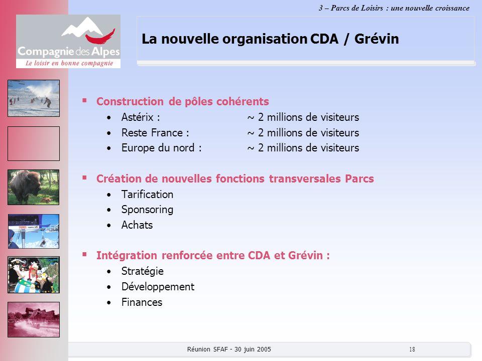 Réunion SFAF - 30 juin 2005 18 La nouvelle organisation CDA / Grévin Construction de pôles cohérents Astérix :~ 2 millions de visiteurs Reste France :