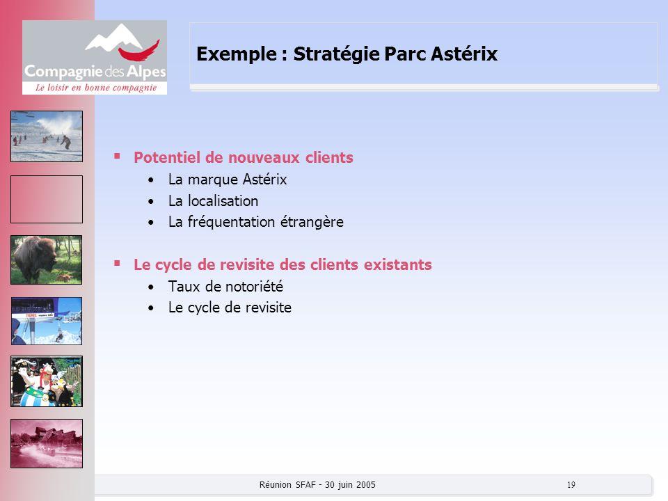 Réunion SFAF - 30 juin 2005 19 Exemple : Stratégie Parc Astérix Potentiel de nouveaux clients La marque Astérix La localisation La fréquentation étran