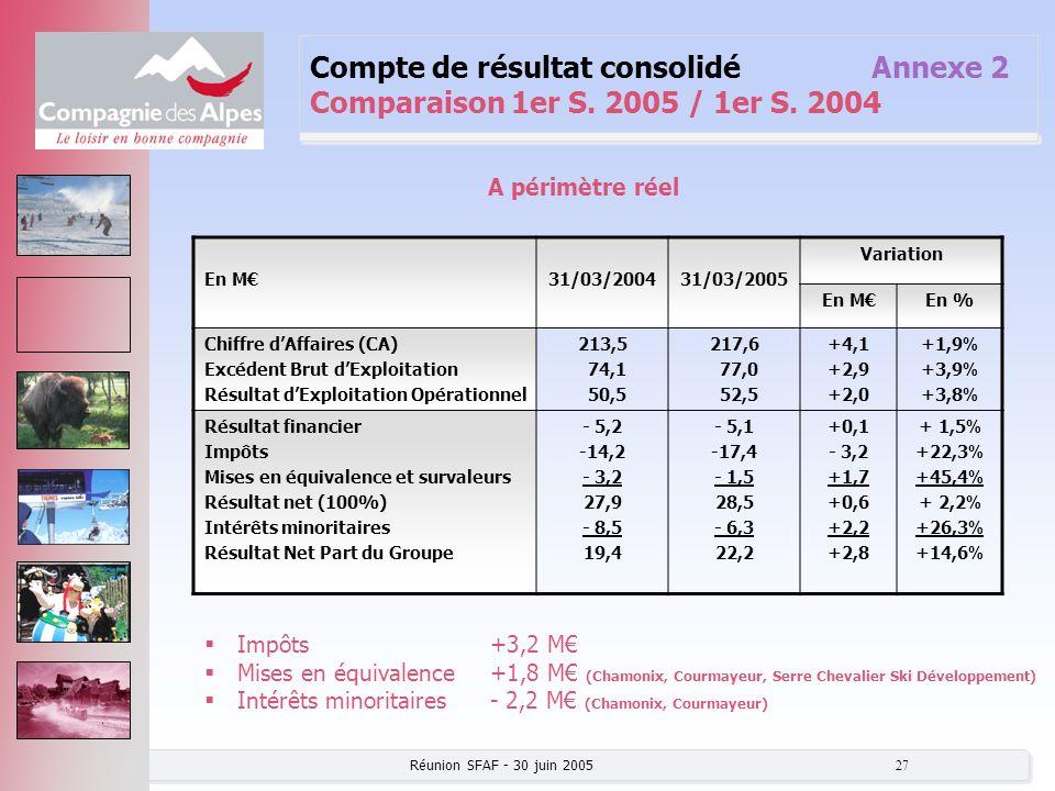 Réunion SFAF - 30 juin 2005 27 Compte de résultat consolidé Annexe 2 Comparaison 1er S. 2005 / 1er S. 2004 En M31/03/200431/03/2005 Variation En MEn %