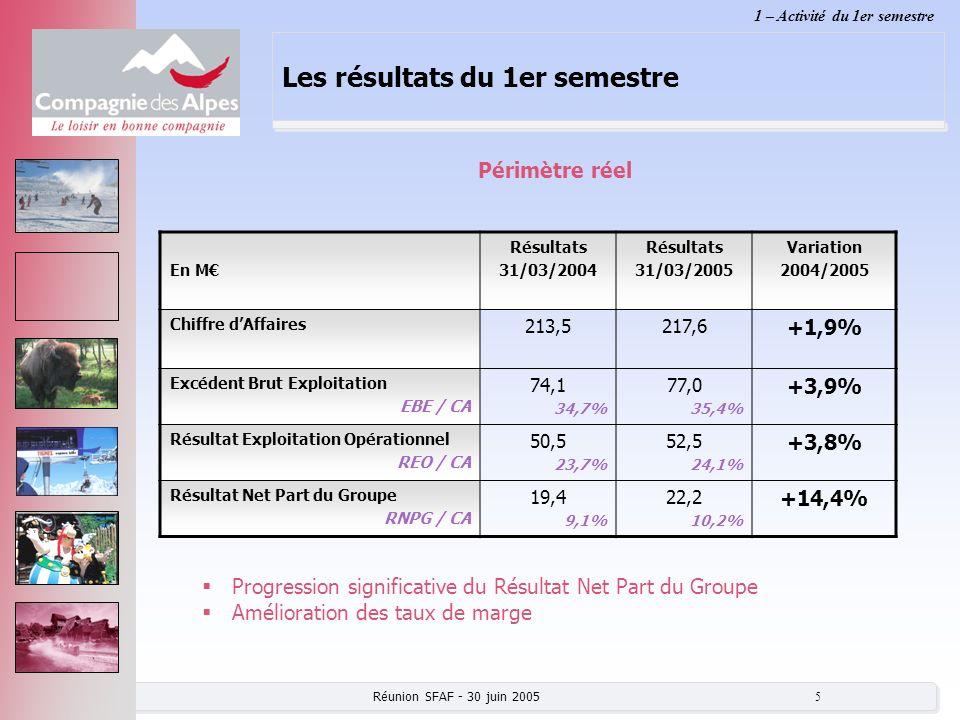 Réunion SFAF - 30 juin 2005 6 Les résultats du 1er semestre En M 2004 retraité * Périmètre réel 2005 Variation (%) Dont Incidence Serre Chevalier 1350 ** Chiffre dAffaires (CA) 186,2203,0+5,3%+ 7,0 Excédent Brut Exploitation (EBE) EBE/CA 90,0 48,3% 101,7 50,1% +13,0%+ 3,3 47,1% Résultat Exploitation Opérationnel (REO) REO/CA 76,2 40,9% 84,8 41,8% +11,3%+ 3,1 44,3% * Retraité CMB – CMBF ** 4 mois Domaines Skiables 1 – Activité du 1er semestre Amélioration des taux dEBE et de REO, à périmètre constant Serre Chevalier : contribution positive