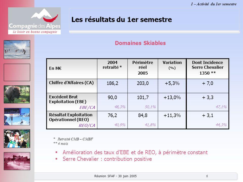 Réunion SFAF - 30 juin 2005 6 Les résultats du 1er semestre En M 2004 retraité * Périmètre réel 2005 Variation (%) Dont Incidence Serre Chevalier 1350