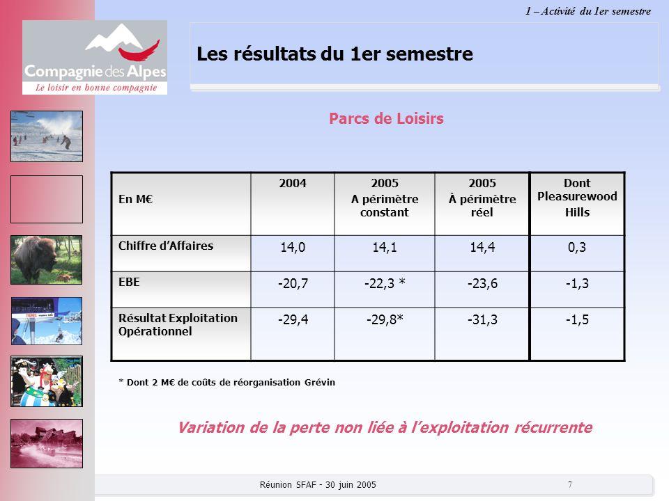 Réunion SFAF - 30 juin 2005 8 Les normes comptables IFRS Résultat Net Part du Groupe semestriel normes françaises 22,2 M Amortissements des immobilisations par composants et suppression des PGR (provisions pour grosses réparations) +1,0 Suppression de lamortissement des écarts dacquisition +2,3 Stock options comptabilisées en charges - 0,5 Résultat Net Part du Groupe semestriel25,0 M normes IFRS Impact positif : + 2,8 M Simulation des impacts principaux sur le compte de résultat semestriel 1 – Activité du 1er semestre