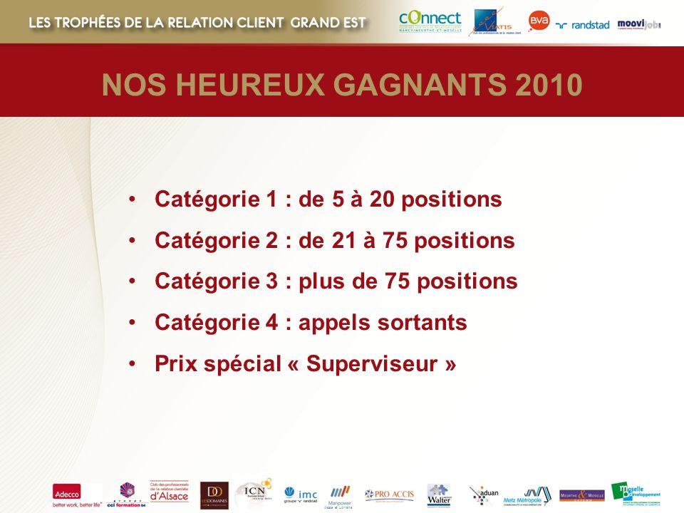 Alsace et Lorraine NOS HEUREUX GAGNANTS 2010 Catégorie 1 : de 5 à 20 positions Catégorie 2 : de 21 à 75 positions Catégorie 3 : plus de 75 positions C