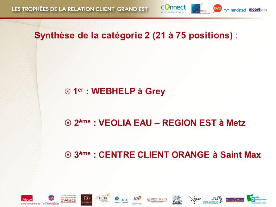 Alsace et Lorraine 1 er : WEBHELP à Grey 2 ème : VEOLIA EAU – REGION EST à Metz 3 ème : CENTRE CLIENT ORANGE à Saint Max Synthèse de la catégorie 2 (2