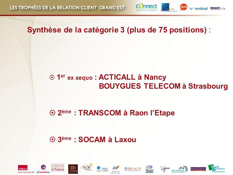 Alsace et Lorraine 1 er ex aequo : ACTICALL à Nancy BOUYGUES TELECOM à Strasbourg 2 ème : TRANSCOM à Raon lEtape 3 ème : SOCAM à Laxou Synthèse de la