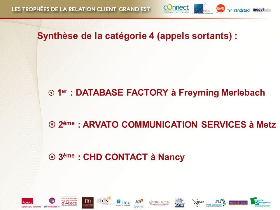 Alsace et Lorraine 1 er : DATABASE FACTORY à Freyming Merlebach 2 ème : ARVATO COMMUNICATION SERVICES à Metz 3 ème : CHD CONTACT à Nancy Synthèse de l