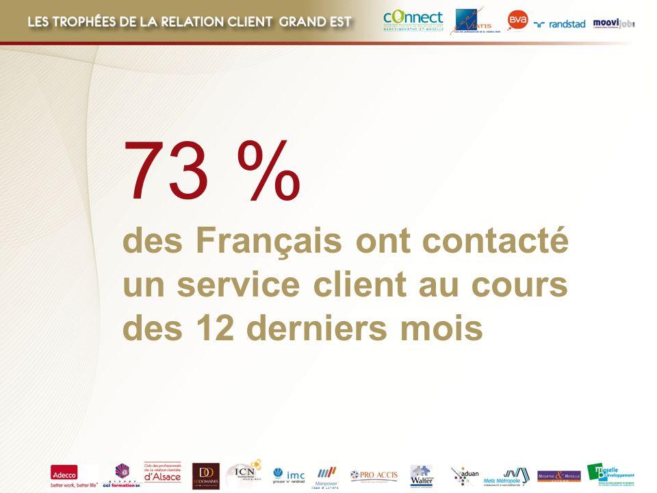 Alsace et Lorraine Canaux de contacts utilisés 75% 93% 77% 79% 70% 69% Satisfaction Téléphone Face à face Courrier postal Email Site internet Application sur Smartphone ou Iphone
