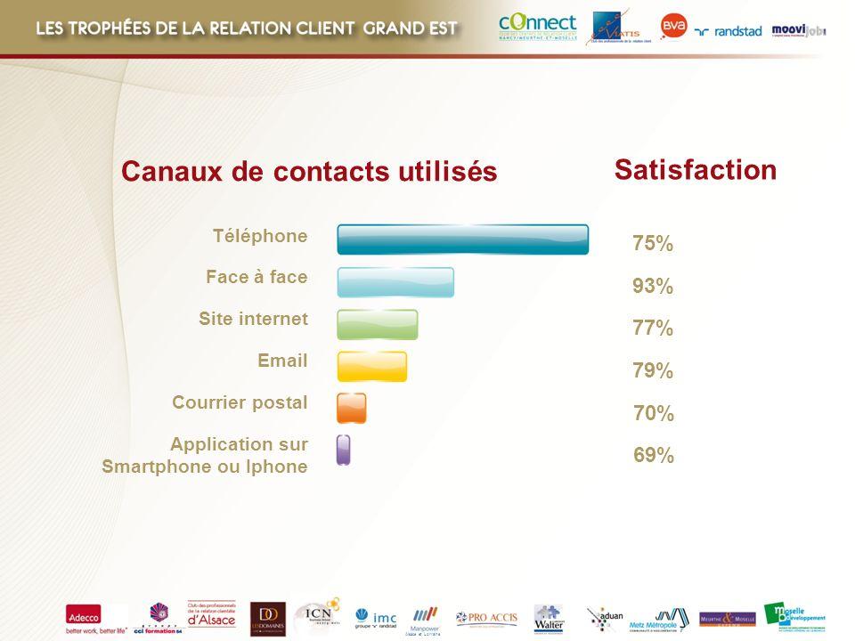 Alsace et Lorraine Canaux de contacts utilisés 75% 93% 77% 79% 70% 69% Satisfaction Téléphone Face à face Courrier postal Email Site internet Applicat