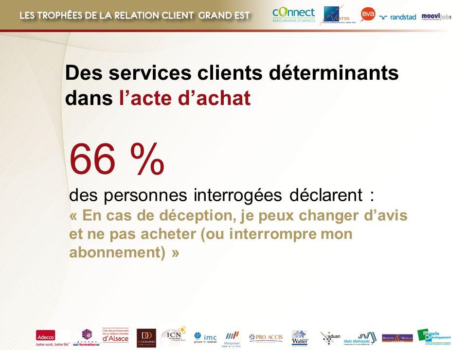 Alsace et Lorraine 66 % des personnes interrogées déclarent : « En cas de déception, je peux changer davis et ne pas acheter (ou interrompre mon abonn