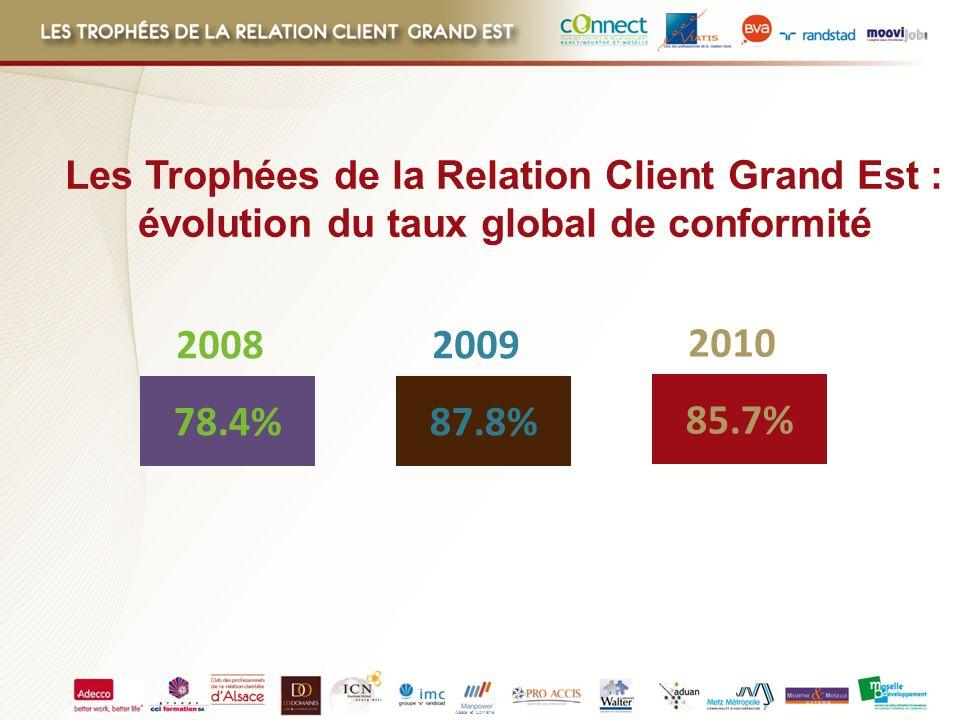 Alsace et Lorraine Les Trophées de la Relation Client Grand Est : évolution du taux global de conformité 78.4%87.8% 20082009 85.7% 2010