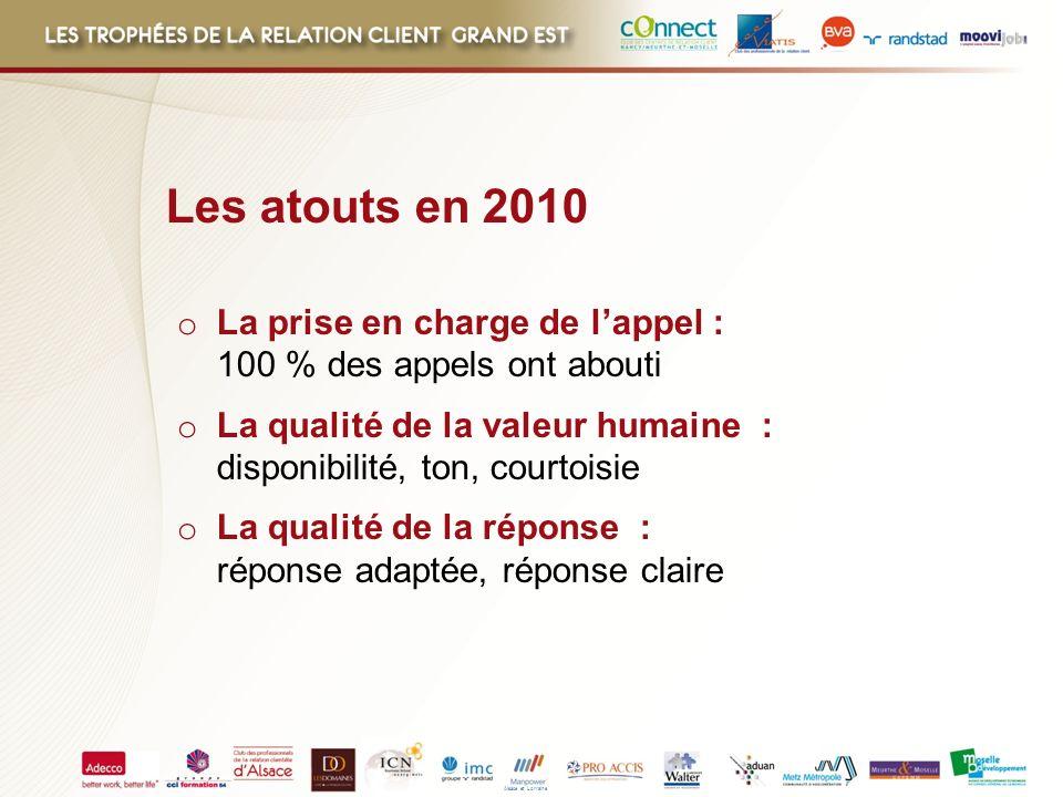 Alsace et Lorraine Les atouts en 2010 o La prise en charge de lappel : 100 % des appels ont abouti o La qualité de la valeur humaine : disponibilité,