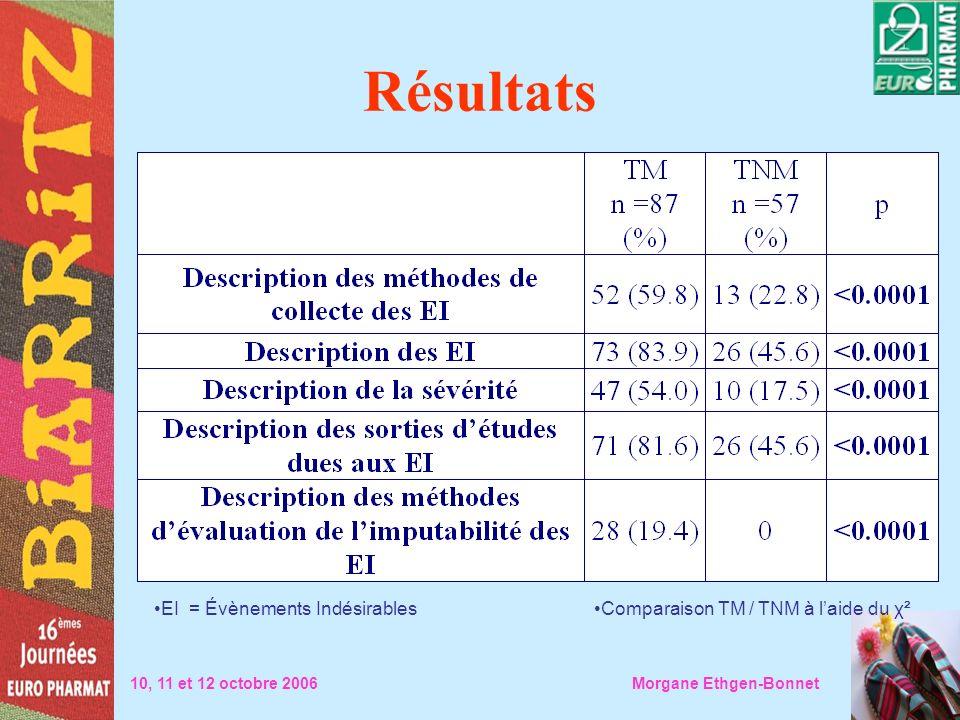 Résultats 10, 11 et 12 octobre 2006 Morgane Ethgen-Bonnet Comparaison TM / TNM à laide du χ²EI = Évènements Indésirables