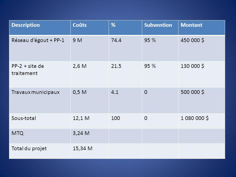 DescriptionCoûts%SubventionMontant Réseau dégout + PP-19 M74.495 %450 000 $ PP-2 + site de traitement 2,6 M21.595 %130 000 $ Travaux municipaux0,5 M4.