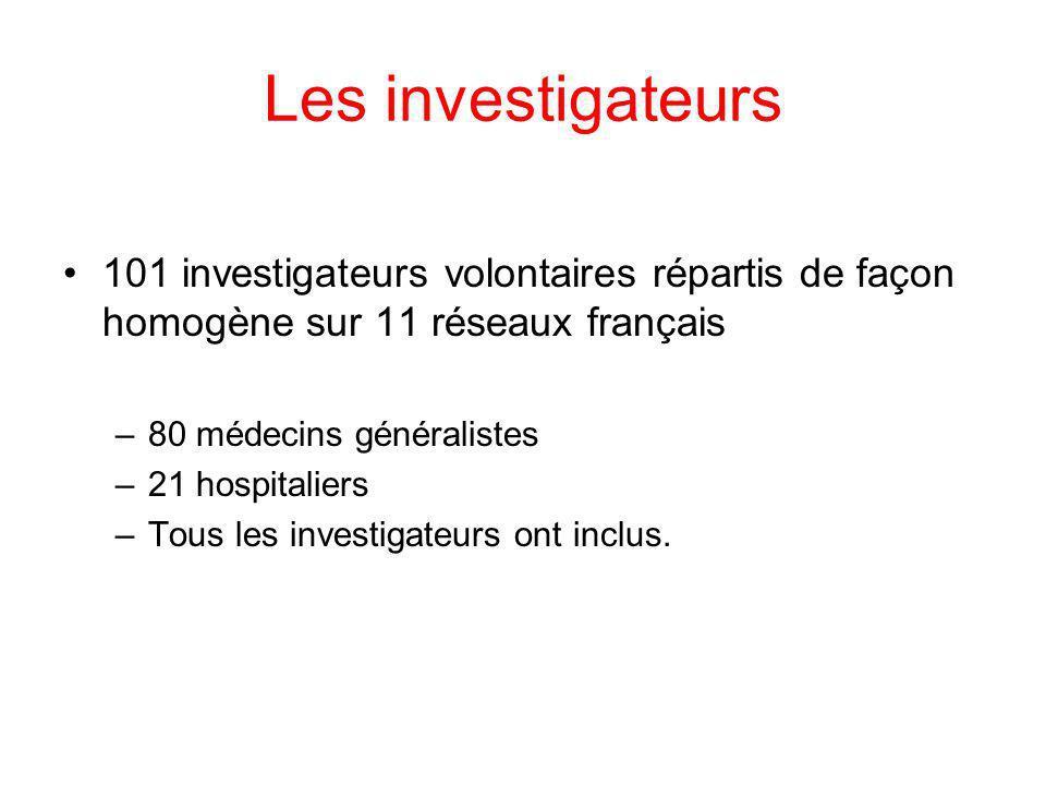Les investigateurs 101 investigateurs volontaires répartis de façon homogène sur 11 réseaux français –80 médecins généralistes –21 hospitaliers –Tous