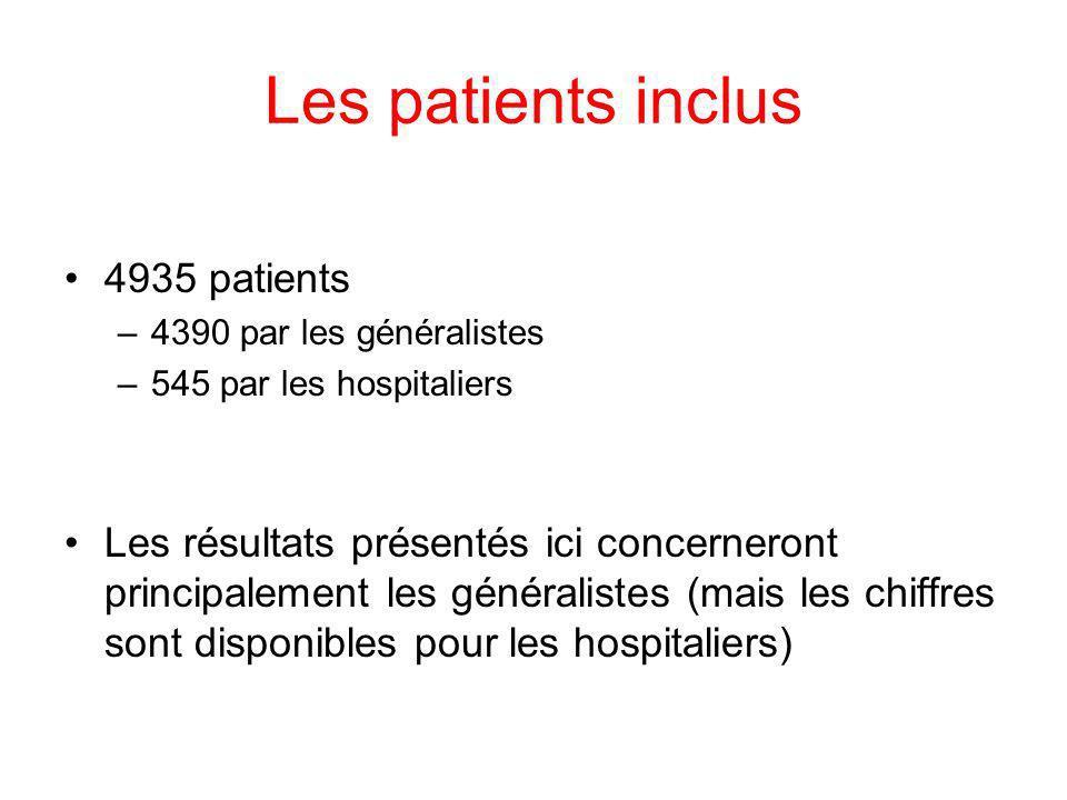 Les patients inclus 4935 patients –4390 par les généralistes –545 par les hospitaliers Les résultats présentés ici concerneront principalement les gén