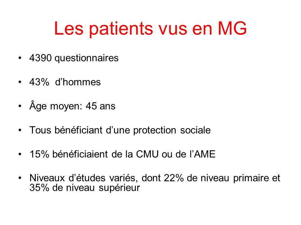 Les patients vus en MG 4390 questionnaires 43% dhommes Âge moyen: 45 ans Tous bénéficiant dune protection sociale 15% bénéficiaient de la CMU ou de lA