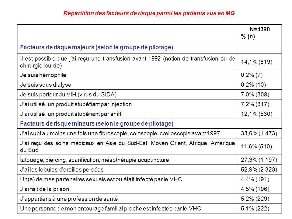 Répartition des facteurs de risque parmi les patients vus en MG N=4390 % (n) Facteurs de risque majeurs (selon le groupe de pilotage) Il est possible