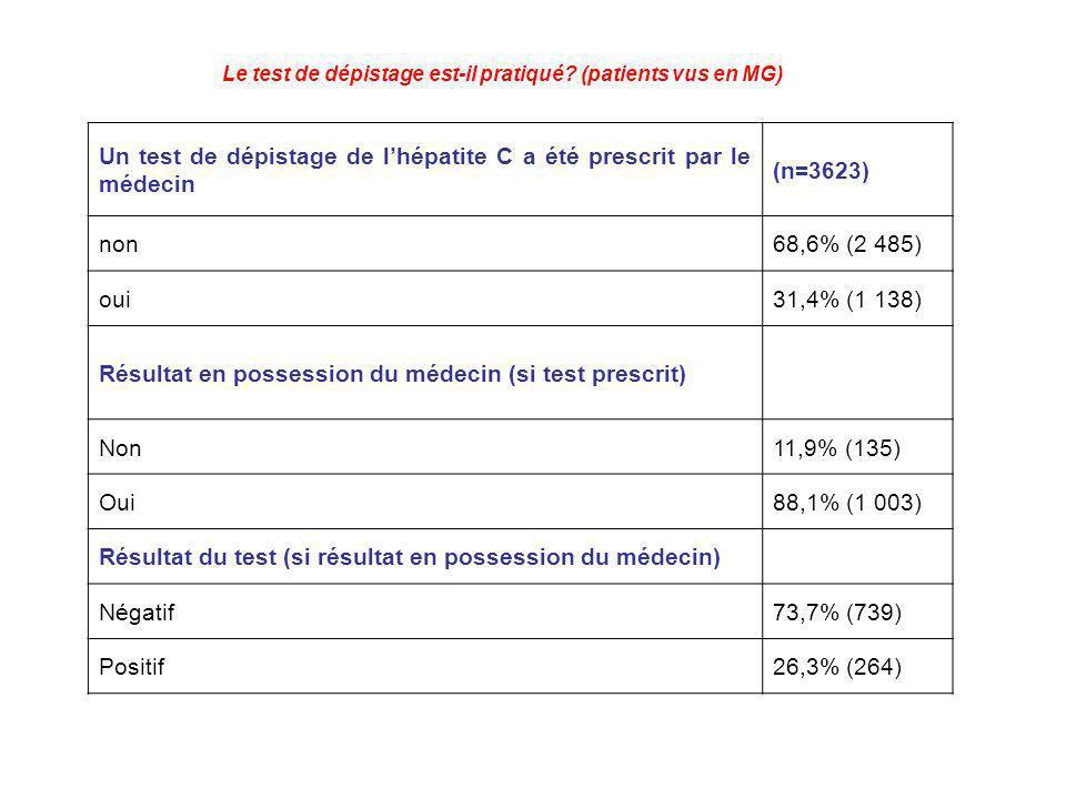 Le test de dépistage est-il pratiqué? (patients vus en MG) Un test de dépistage de lhépatite C a été prescrit par le médecin (n=3623) non68,6% (2 485)