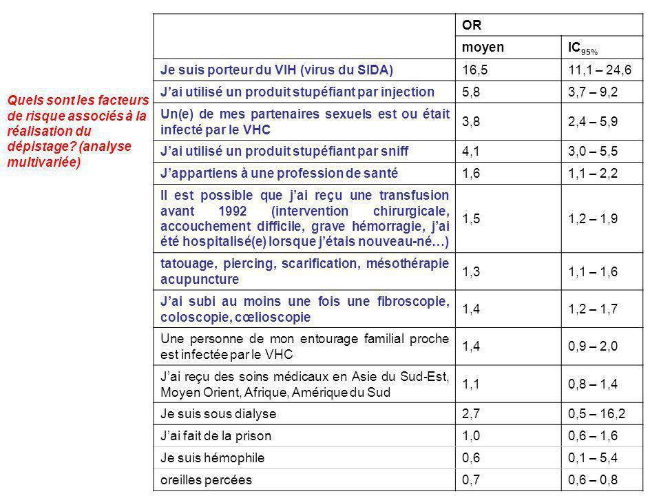 Quels sont les facteurs de risque associés à la réalisation du dépistage? (analyse multivariée) OR moyenIC 95% Je suis porteur du VIH (virus du SIDA)1