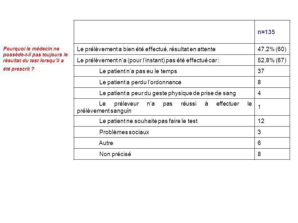 Pourquoi le médecin ne possède-t-il pas toujours le résultat du test lorsquil a été prescrit ? n=135 Le prélèvement a bien été effectué, résultat en a