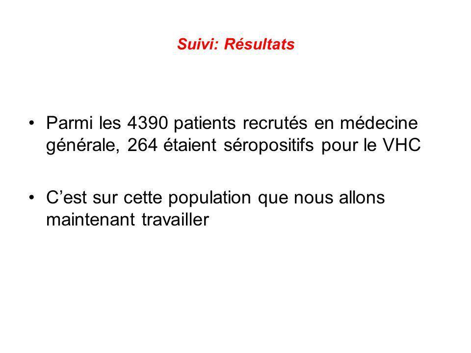 Suivi: Résultats Parmi les 4390 patients recrutés en médecine générale, 264 étaient séropositifs pour le VHC Cest sur cette population que nous allons