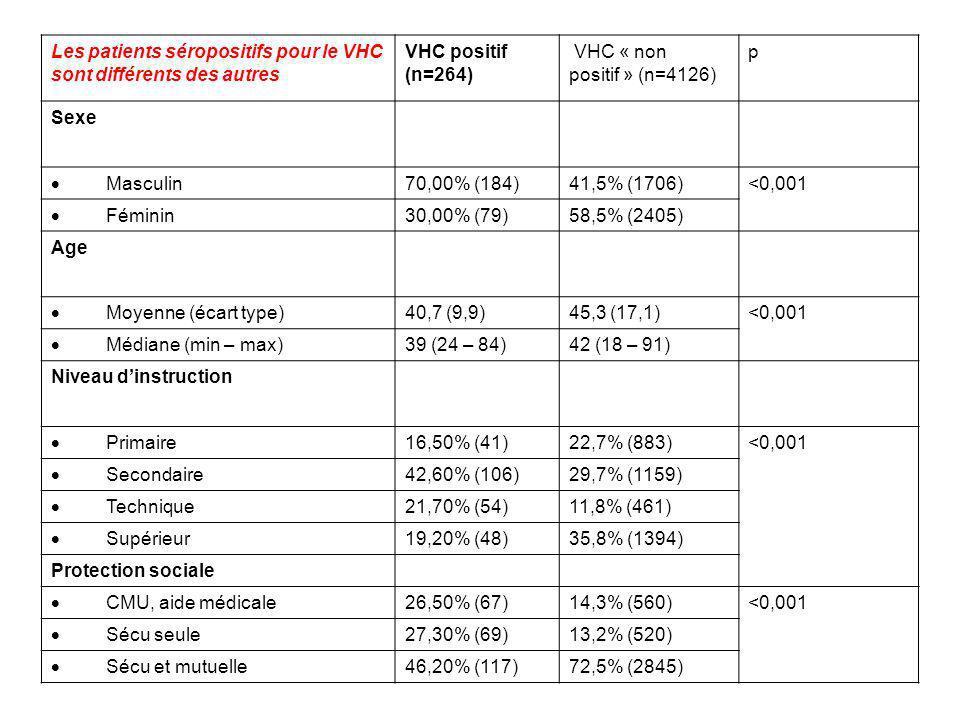 Les patients séropositifs pour le VHC sont différents des autres VHC positif (n=264) VHC « non positif » (n=4126) p Sexe Masculin 70,00% (184)41,5% (1