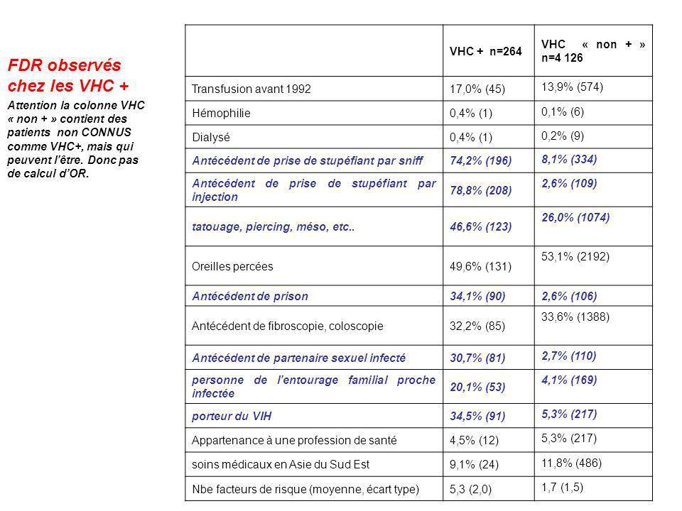 VHC + n=264 VHC « non + » n=4 126 Transfusion avant 199217,0% (45) 13,9% (574) Hémophilie0,4% (1) 0,1% (6) Dialysé0,4% (1) 0,2% (9) Antécédent de pris