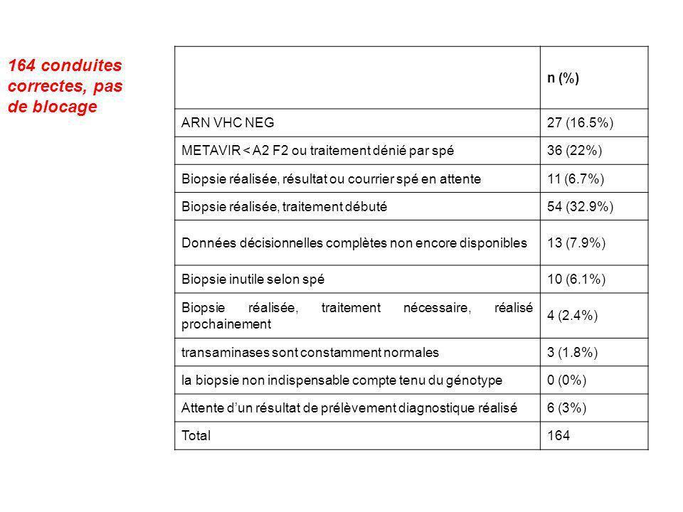n (%) ARN VHC NEG27 (16.5%) METAVIR < A2 F2 ou traitement dénié par spé36 (22%) Biopsie réalisée, résultat ou courrier spé en attente11 (6.7%) Biopsie