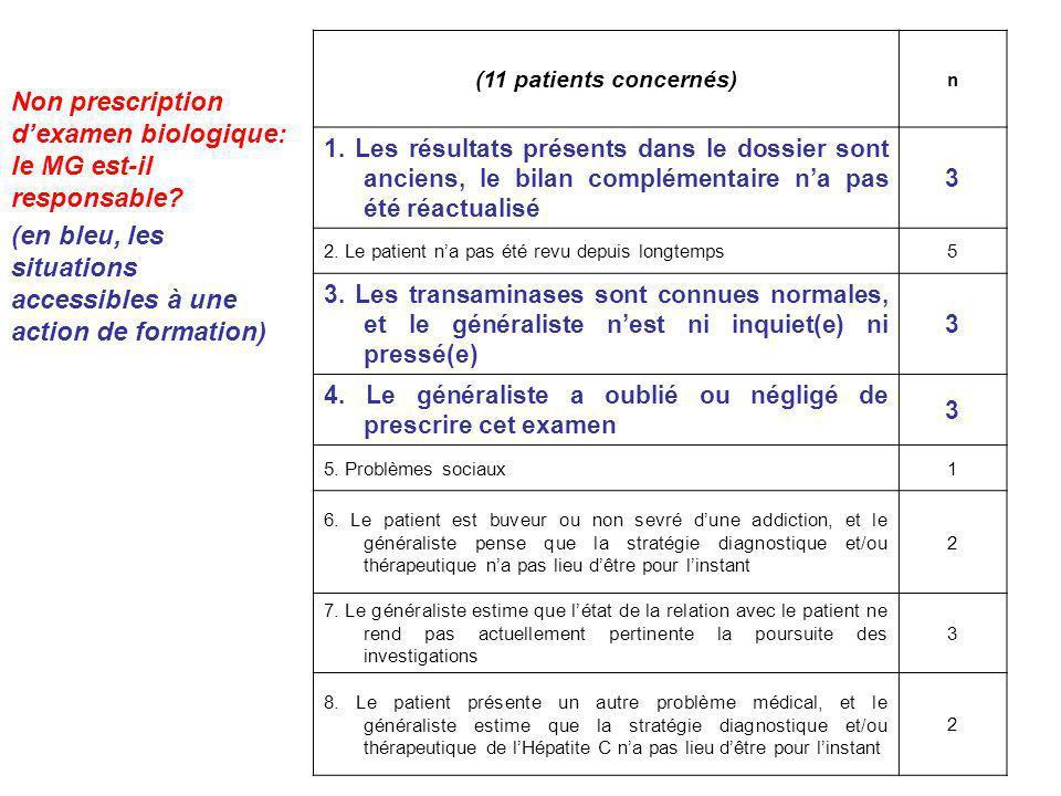 Non prescription dexamen biologique: le MG est-il responsable? (en bleu, les situations accessibles à une action de formation) (11 patients concernés)
