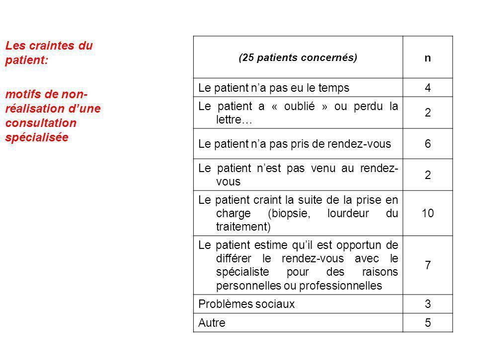 (25 patients concernés) n Le patient na pas eu le temps4 Le patient a « oublié » ou perdu la lettre… 2 Le patient na pas pris de rendez-vous6 Le patie