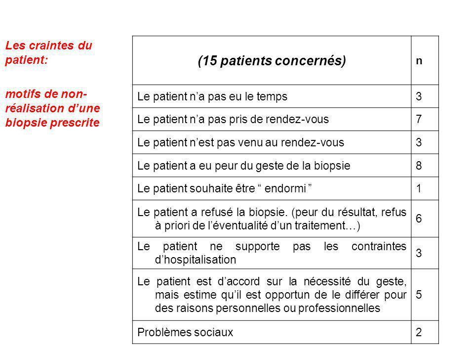 (15 patients concernés) n Le patient na pas eu le temps3 Le patient na pas pris de rendez-vous7 Le patient nest pas venu au rendez-vous3 Le patient a