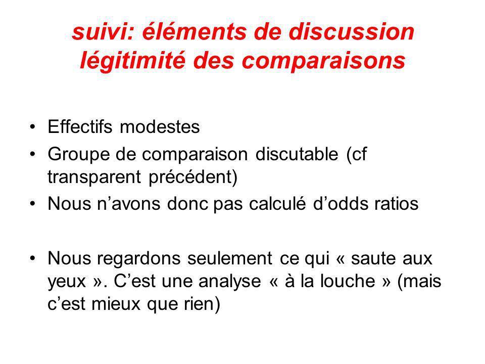 suivi: éléments de discussion légitimité des comparaisons Effectifs modestes Groupe de comparaison discutable (cf transparent précédent) Nous navons d